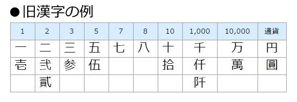 旧漢字の例